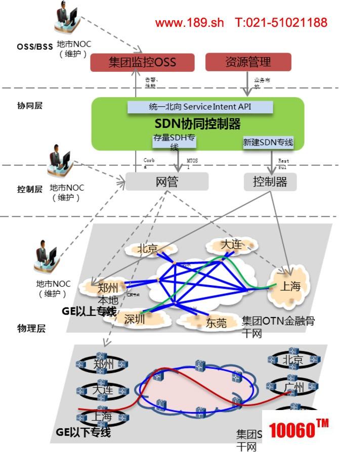 基于SDN的中国联通金融专网整