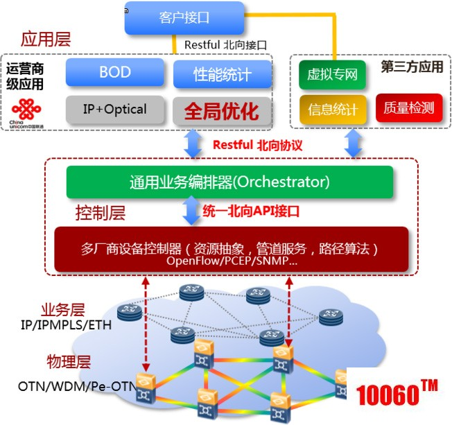SD-OTN网络架构