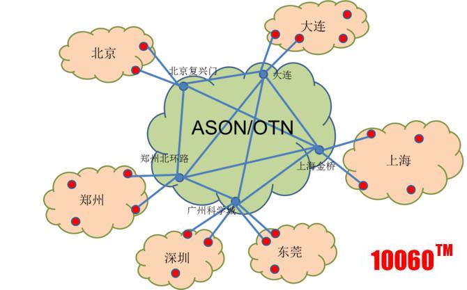 金融专网I期-网络结构图